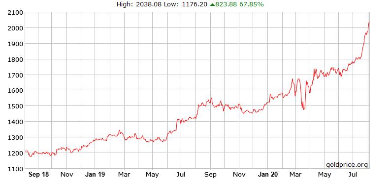 график цена золото