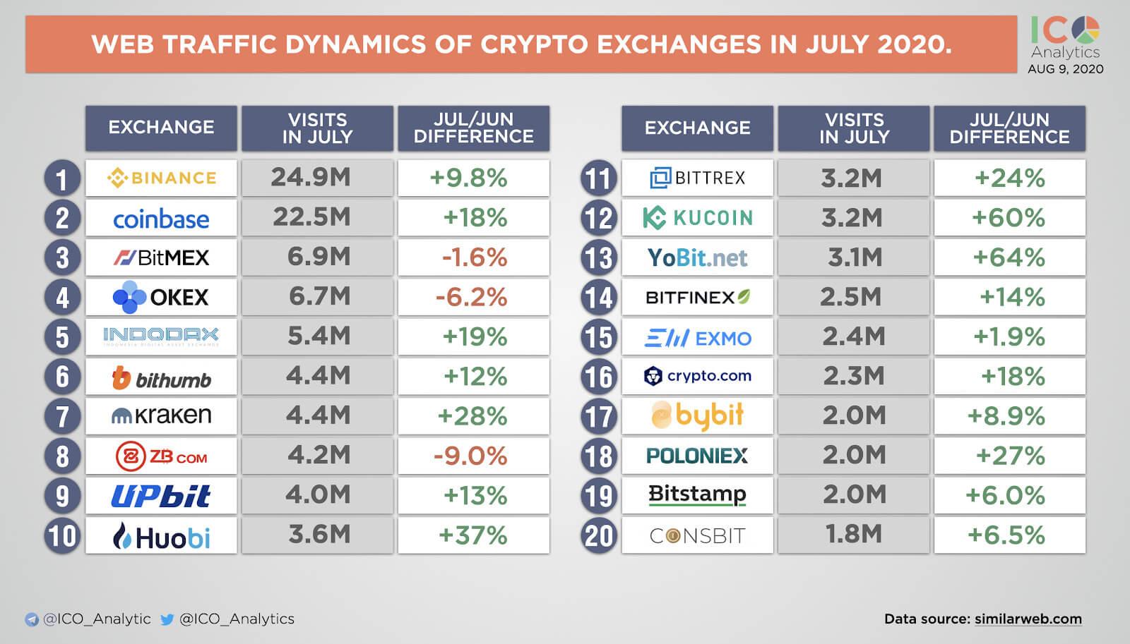 биржи криптовалюты трейдинг блокчейн