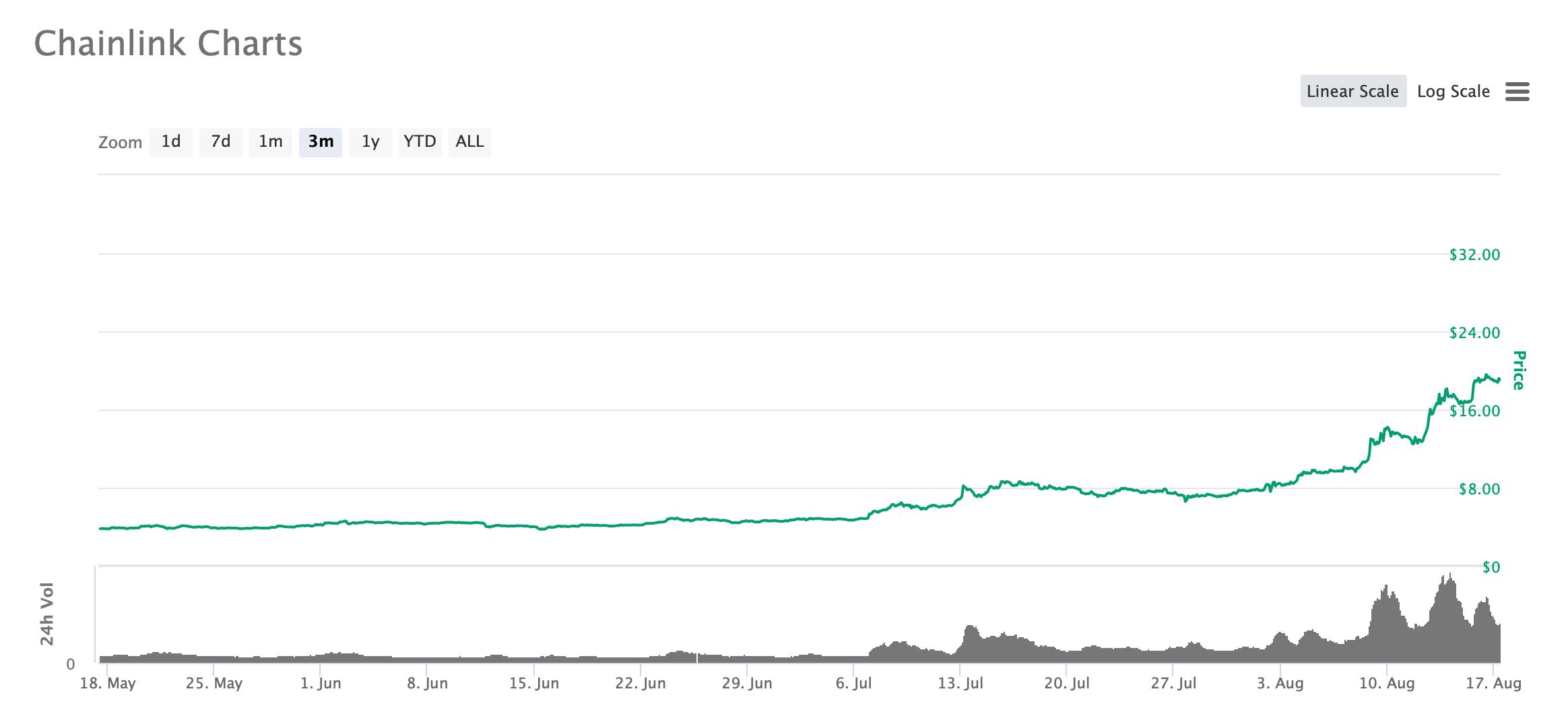 График LINK за три месяца