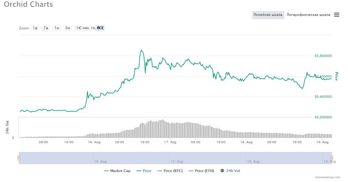 график трейдинг криптовалюта