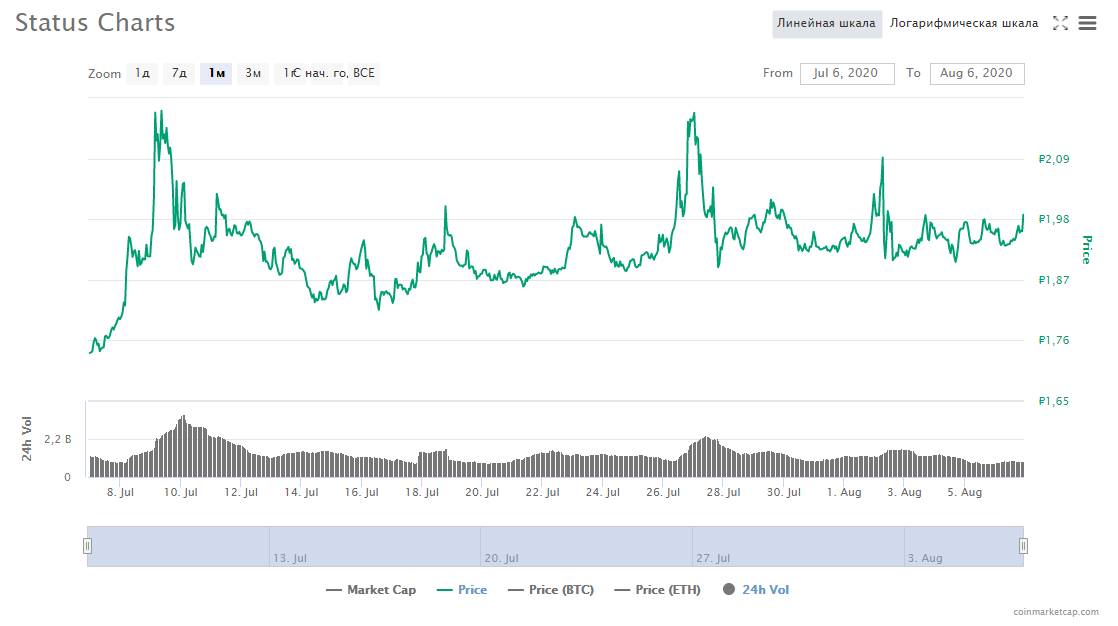 цена криптовалюта Status