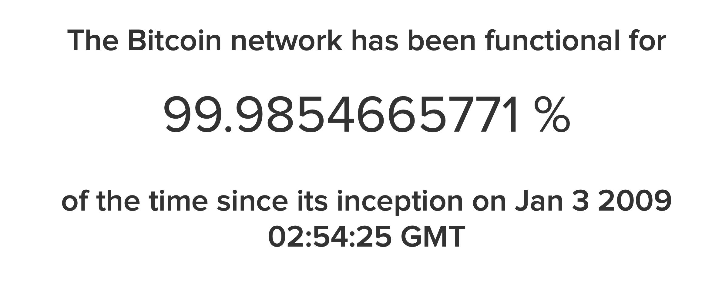 Время Биткоина в онлайне