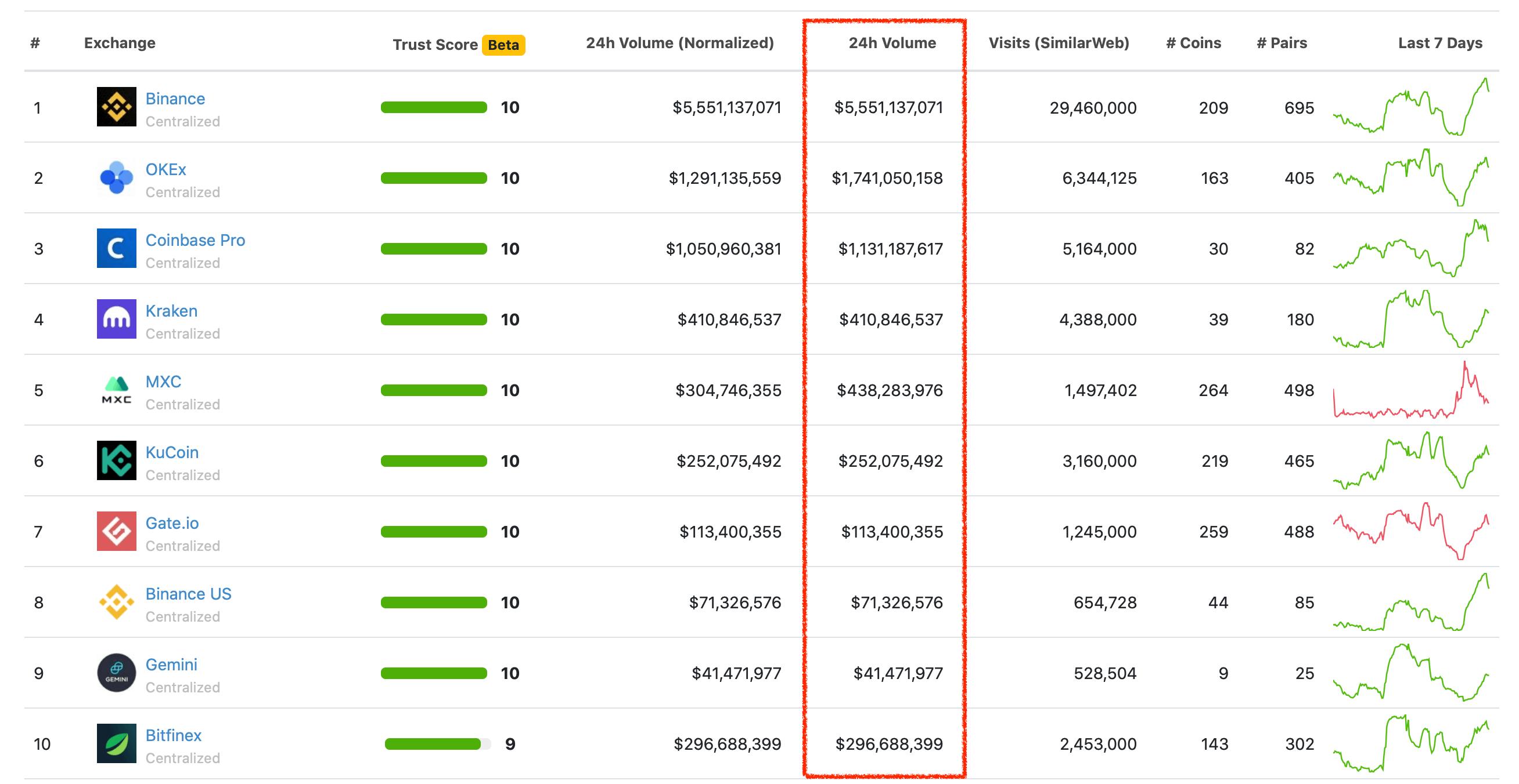 Торговые объёмы криптовалютных бирж