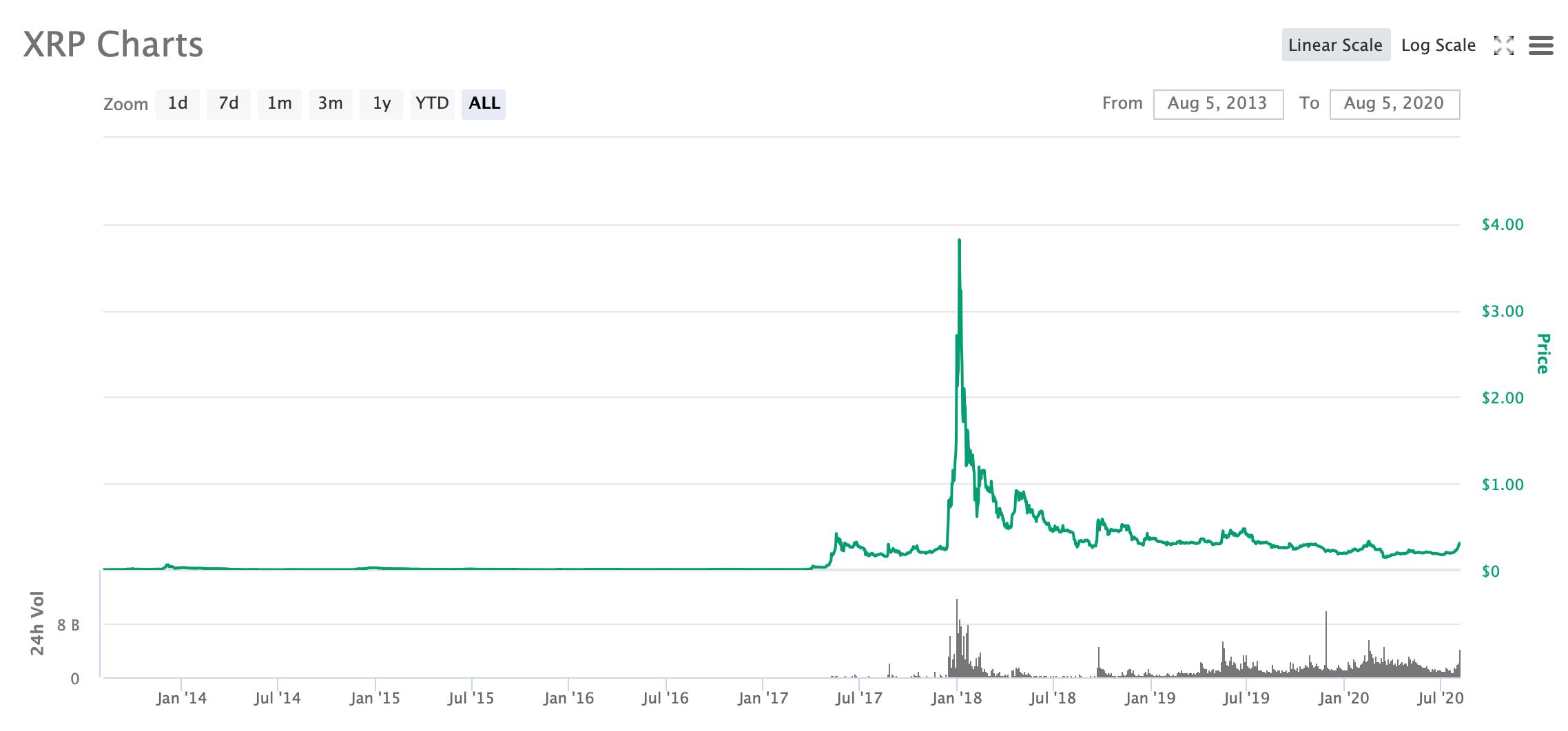 ripple график