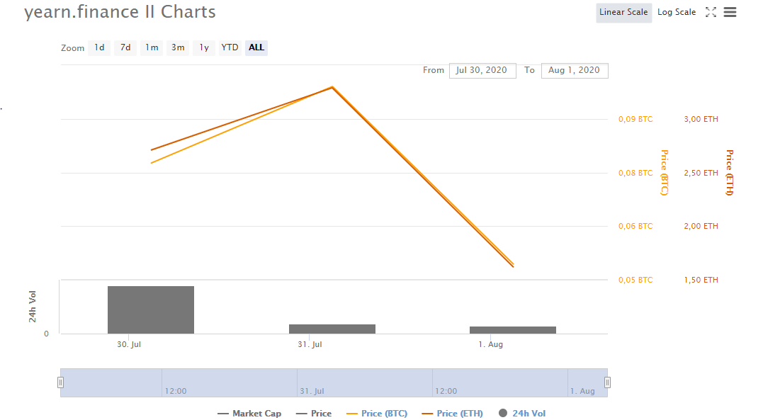 цена криптовалюта блокчейн