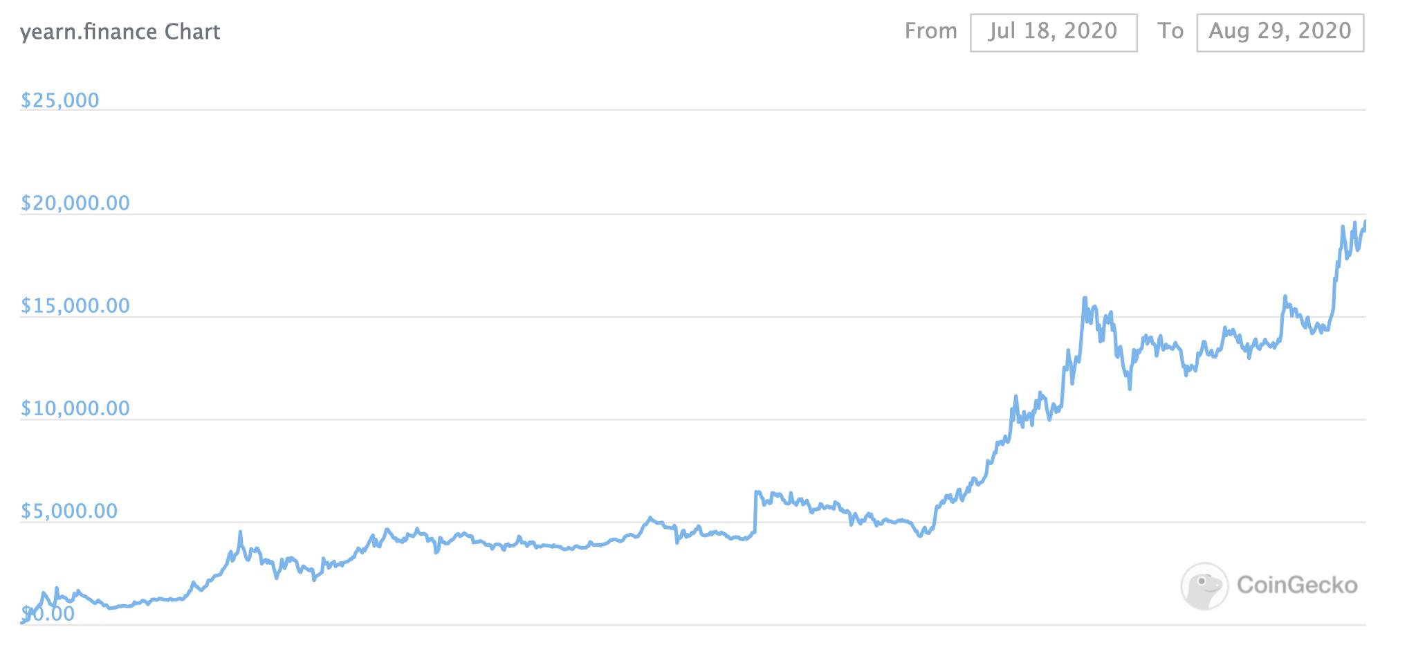 График курса YFI