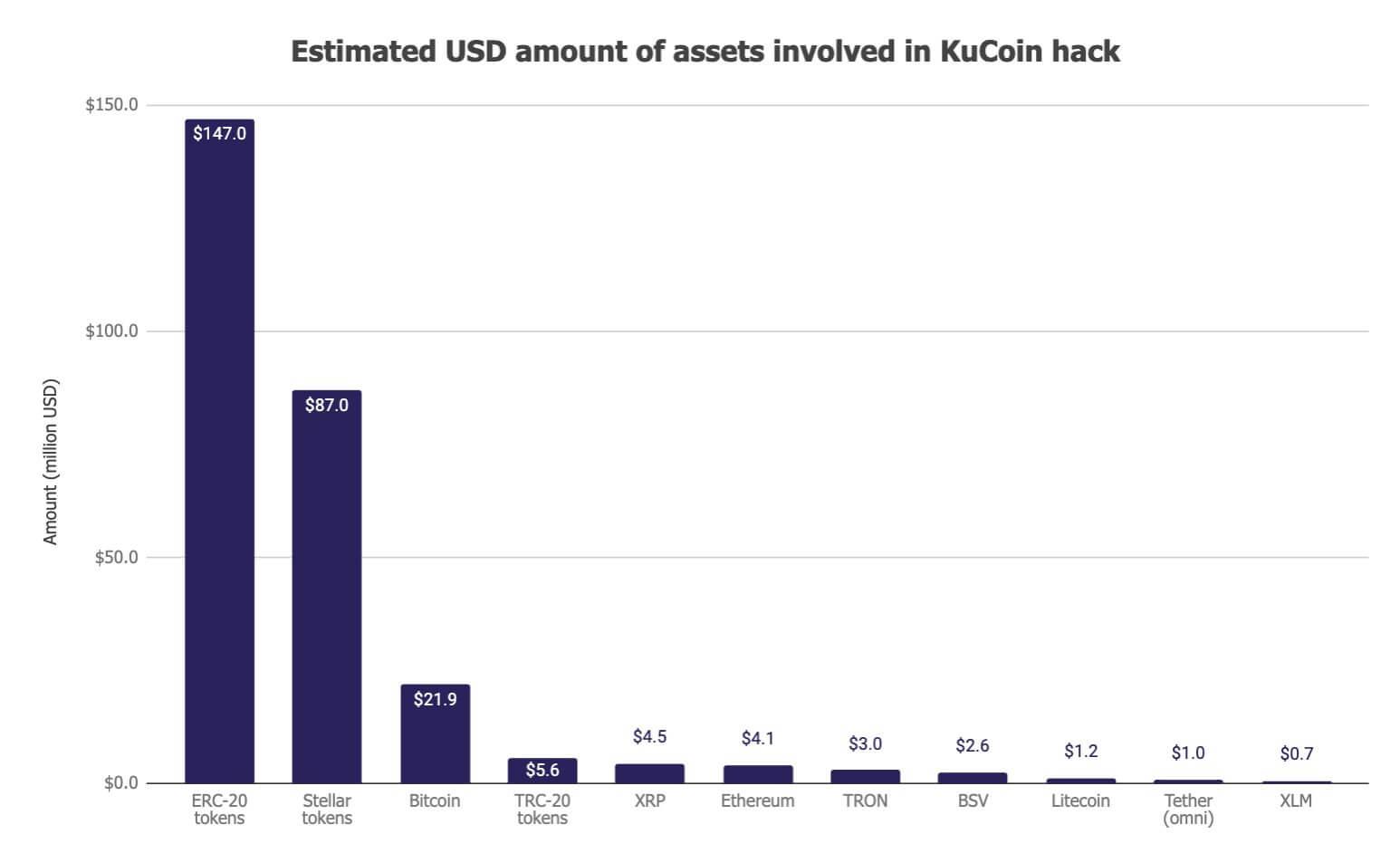 Украденные монеты с биржи KuCoin