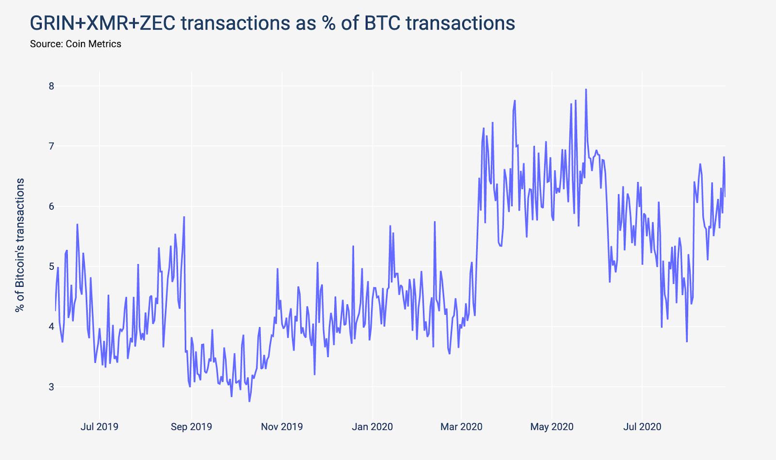 замок транзакции блокчейн