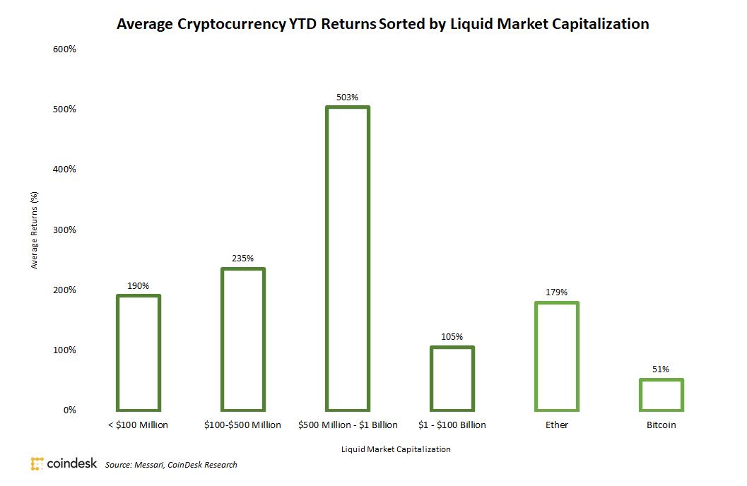 диаграмма криптовалюты блокчейн