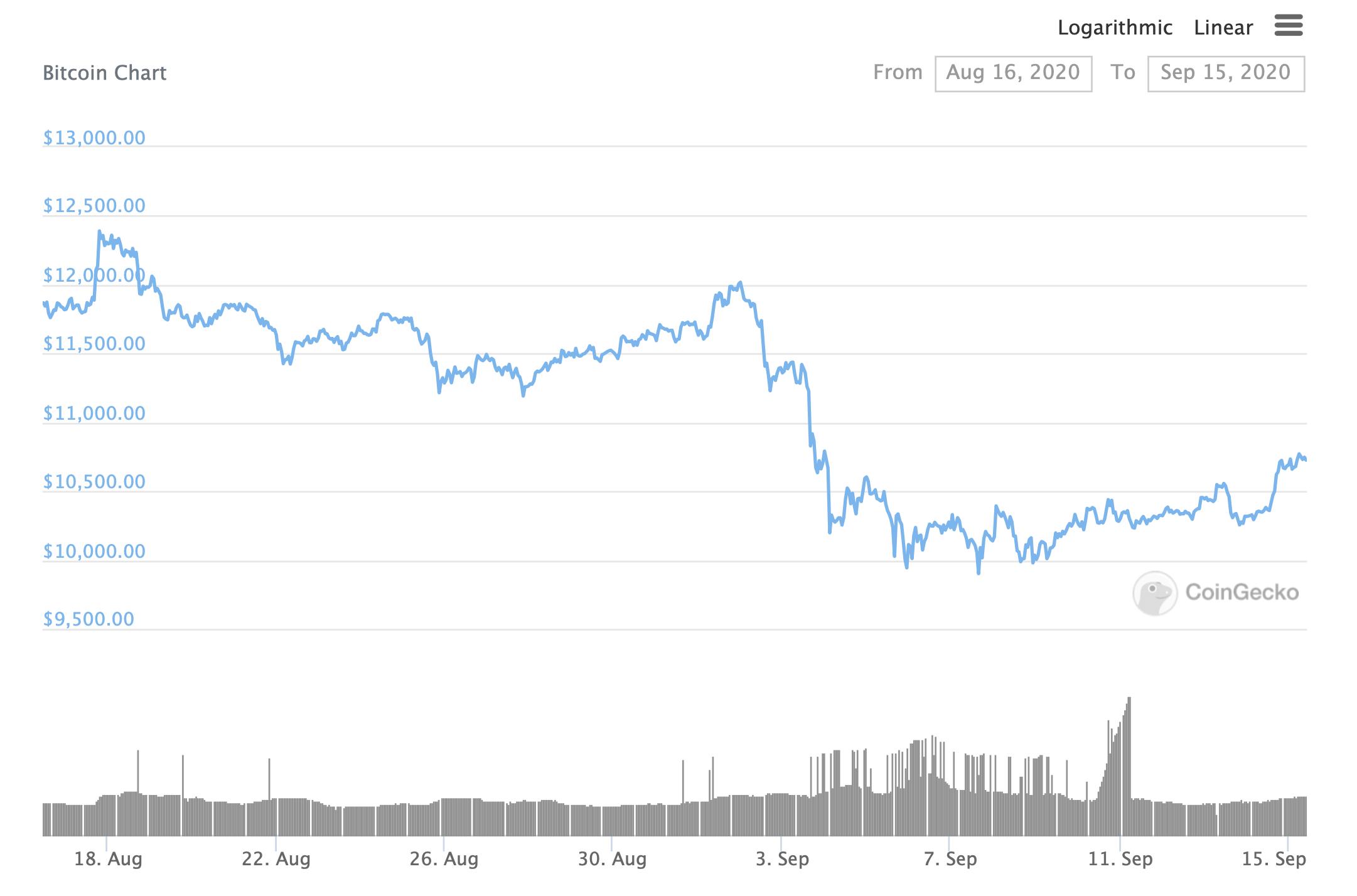 График Биткоина за месяц
