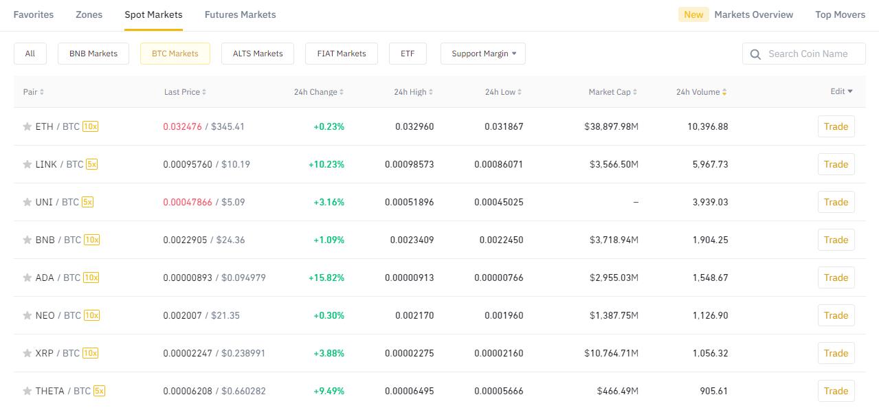 монеты Биткоин блокчейн