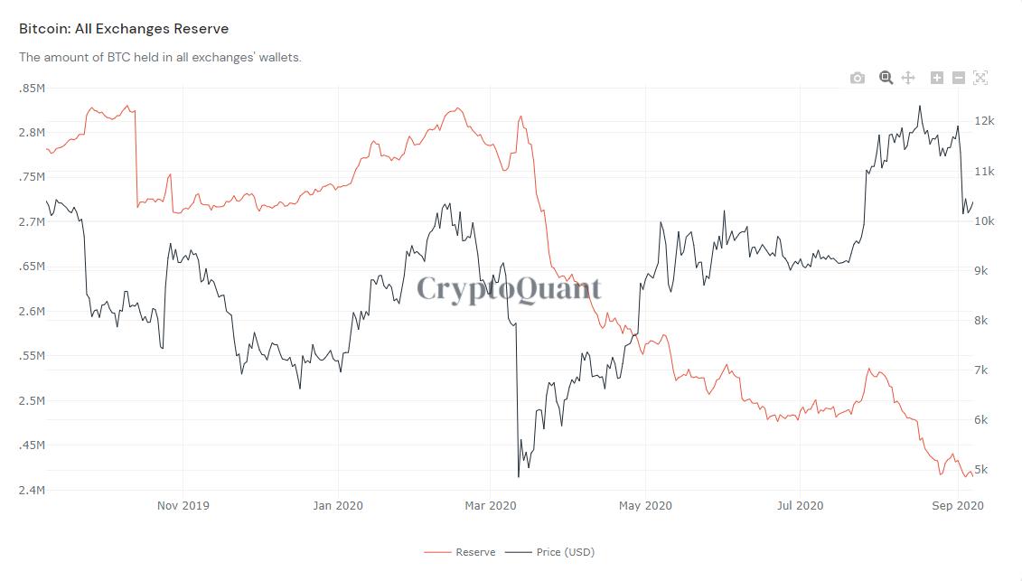 криптовалюты график биржи