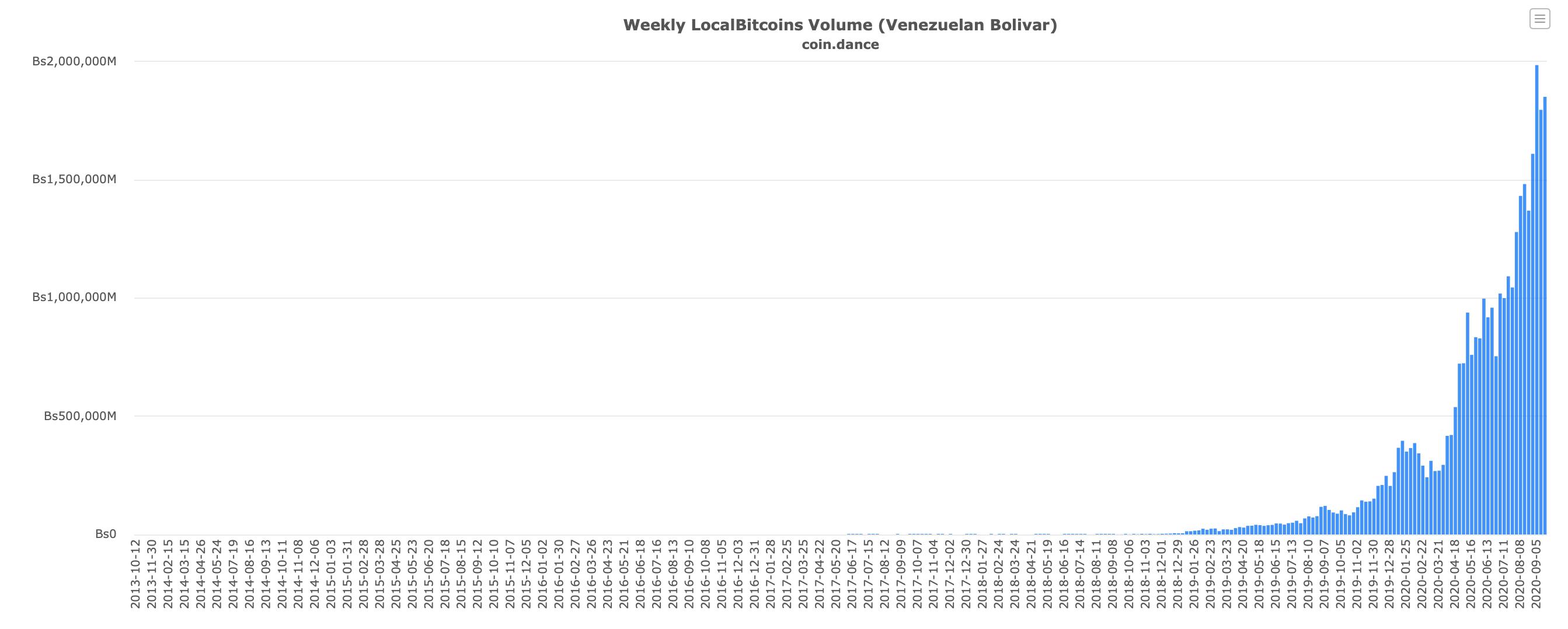 Объёмы торгов на LocalBitcoins в Венесуэле