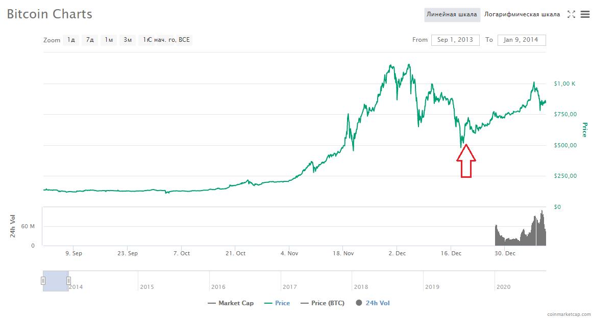 Биткоин блокчейн график