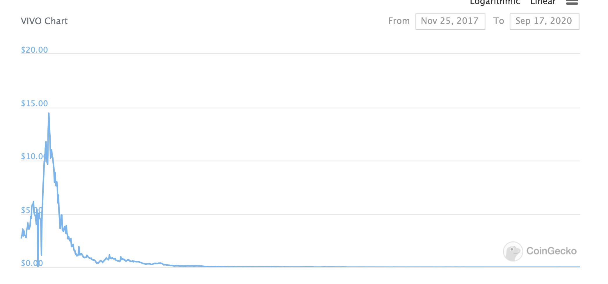 График Vivo