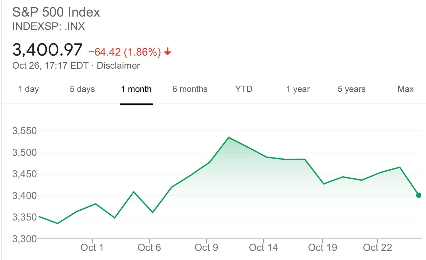 График индекса S&P500 за месяц