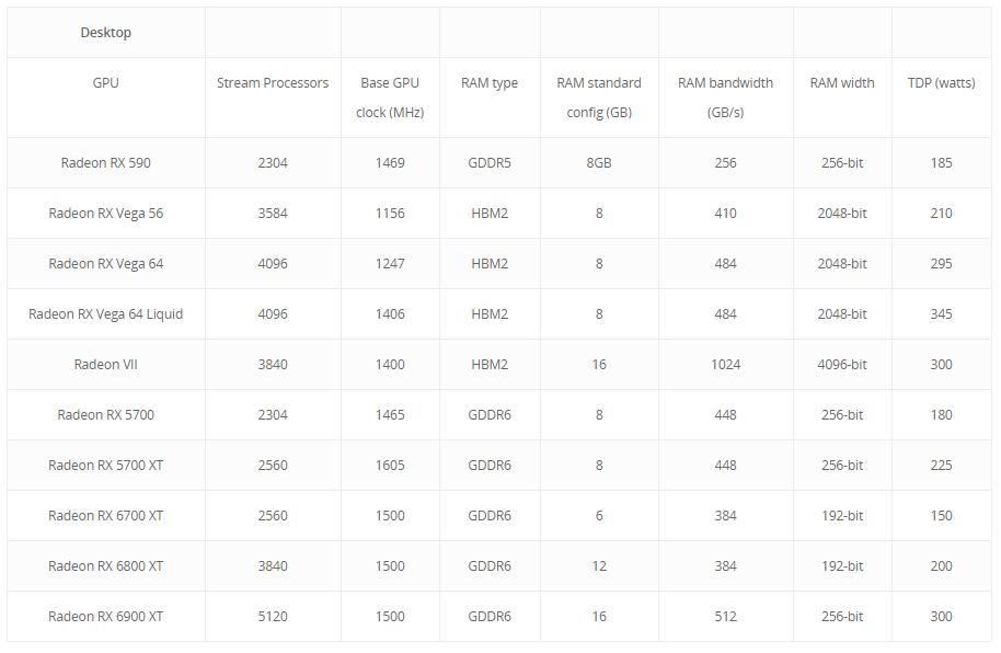 AMD-Radeon-RX-6000-Series-Newegg