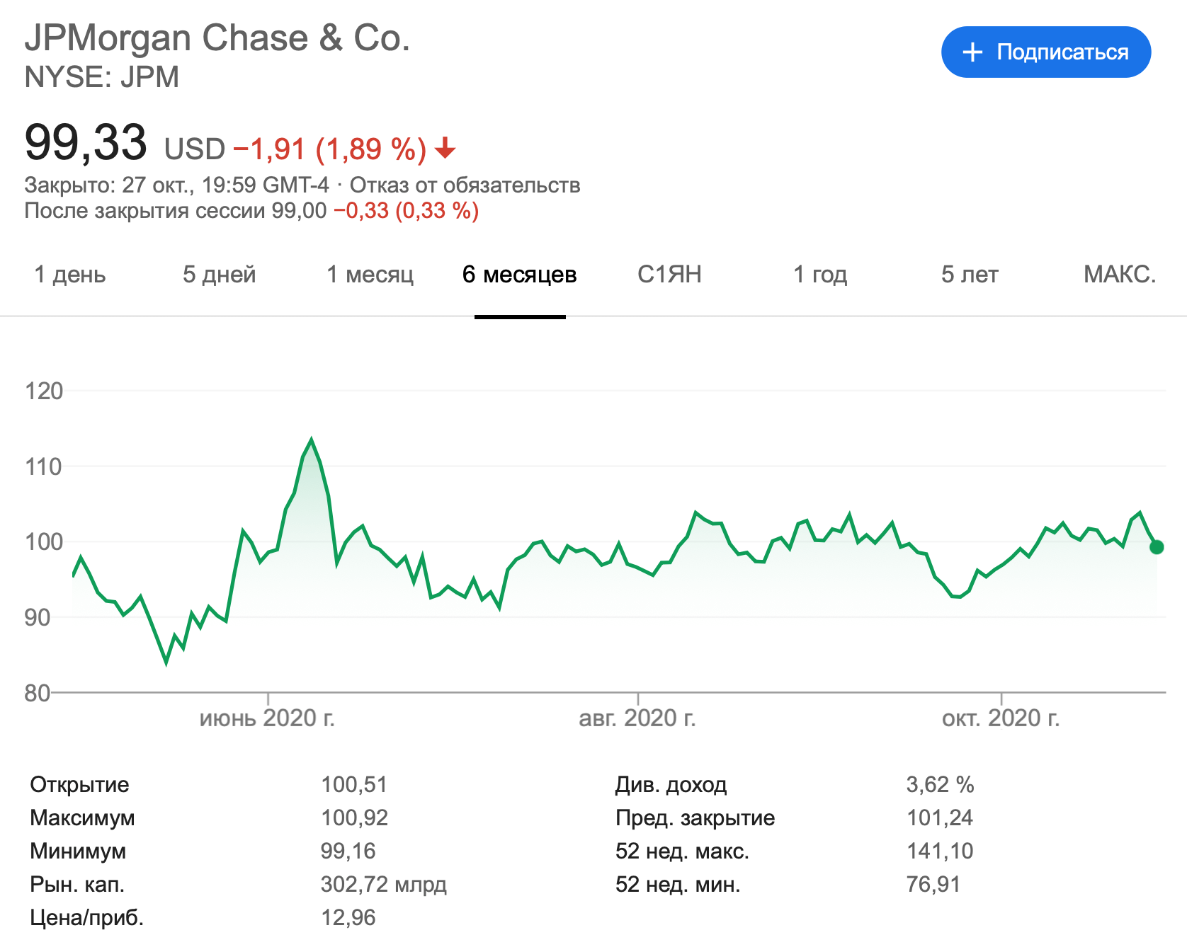 Показатели JPMorgan