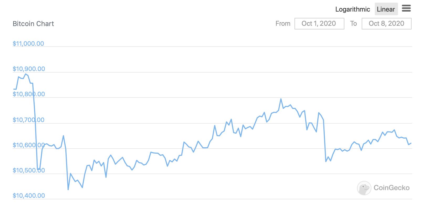 График Биткоина за неделю