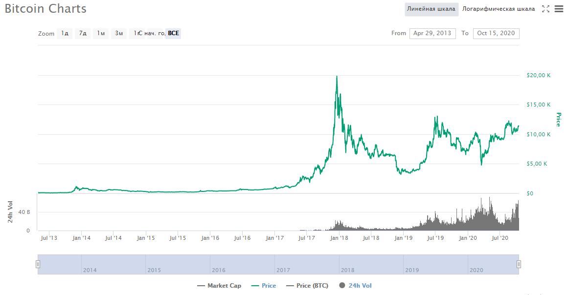 криптовалюта монеты блокчейн