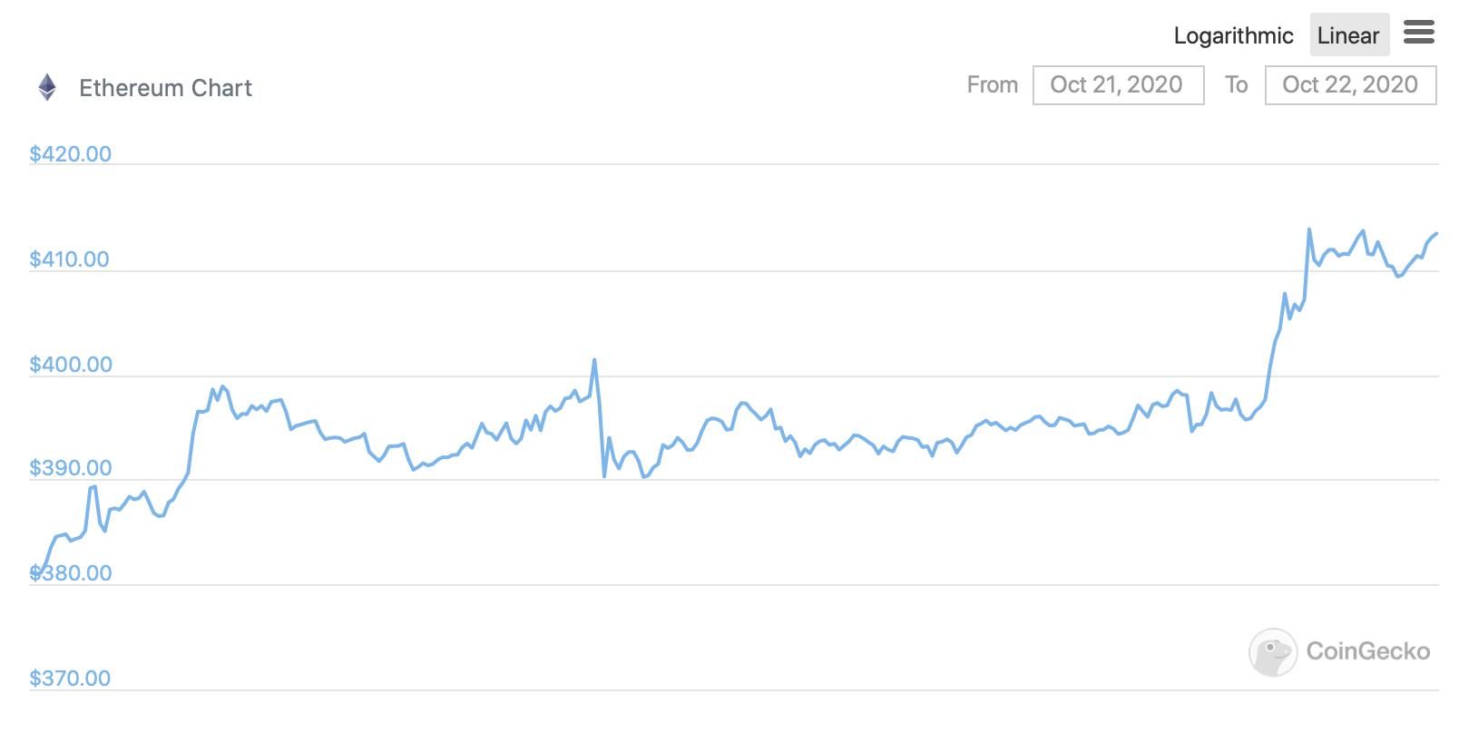 График Эфириума