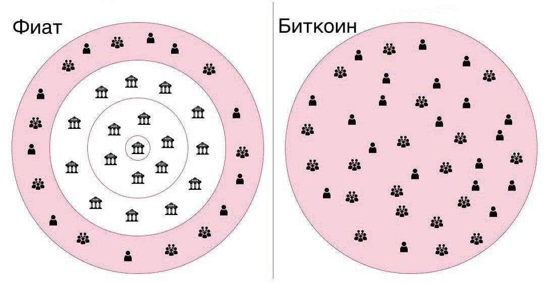 Разница между фиатом и Биткоином