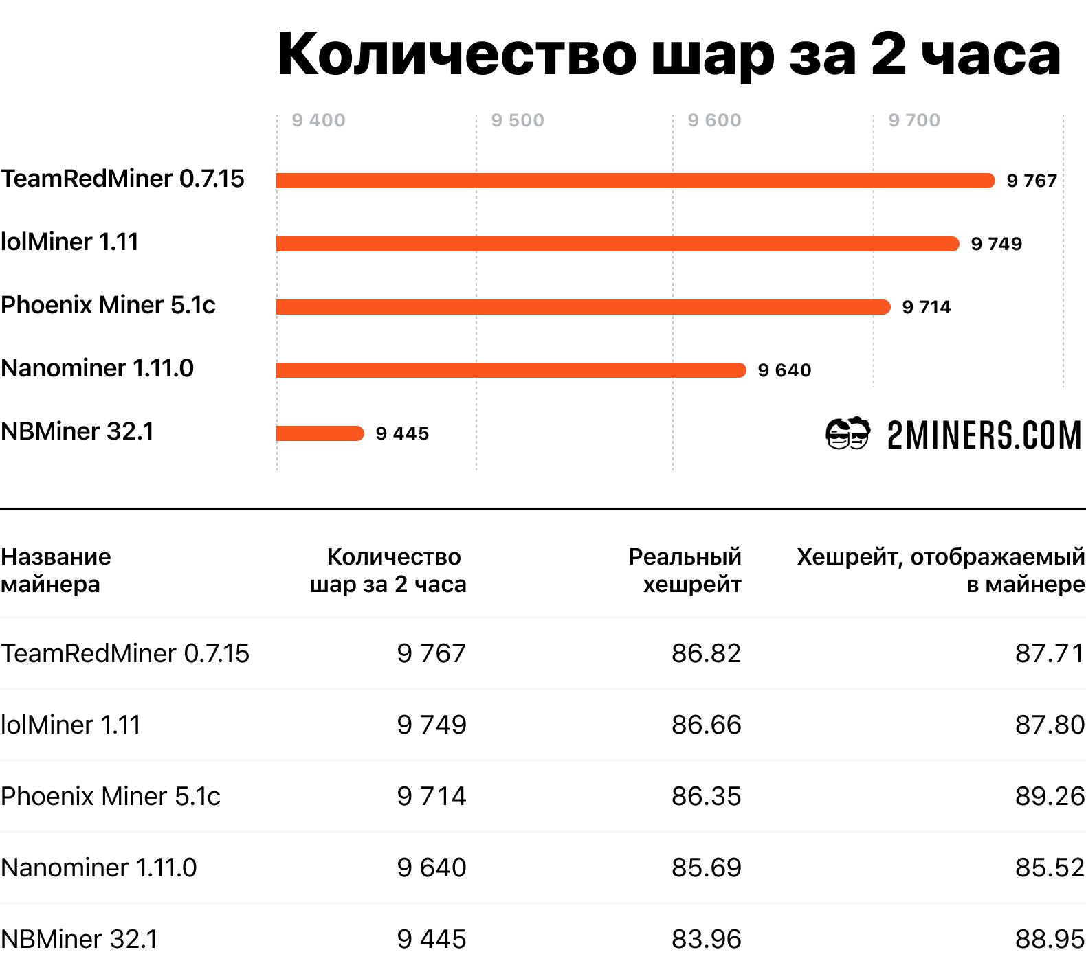 Результаты теста для AMD