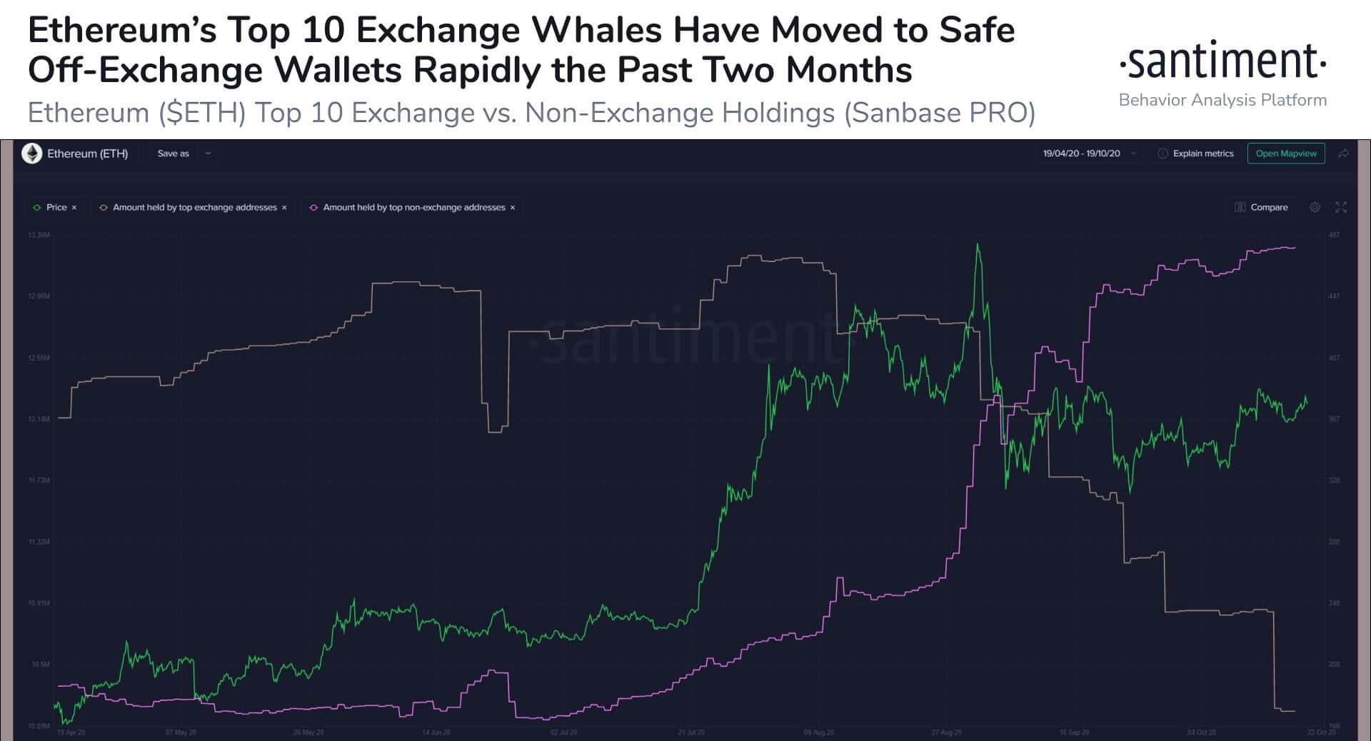 Эфириум блокчейн биржа