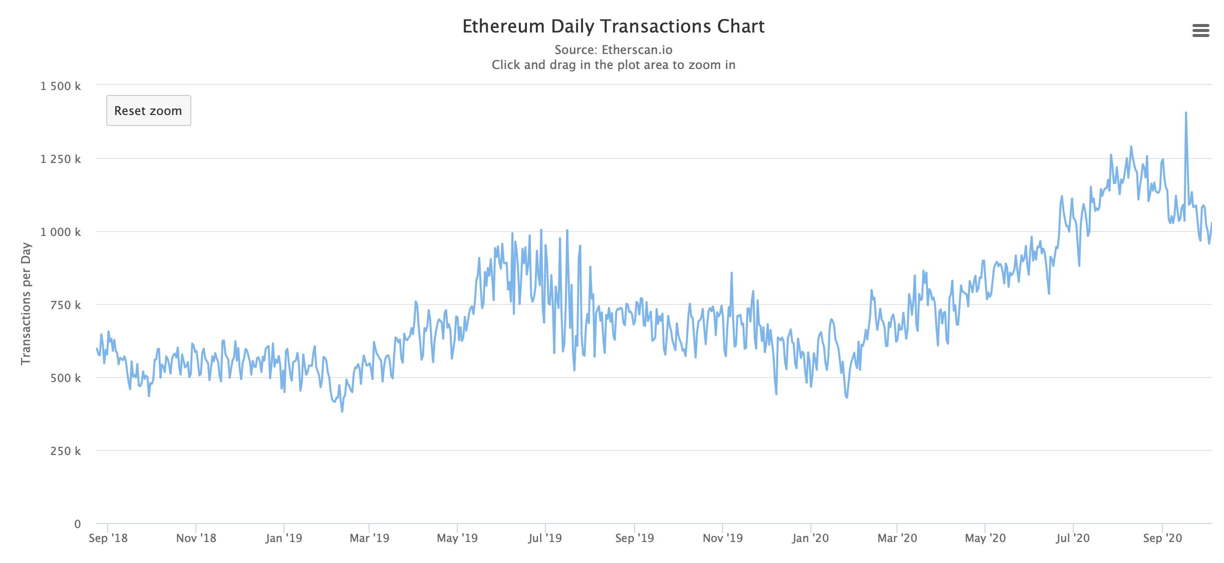 Количество транзакций Эфириум