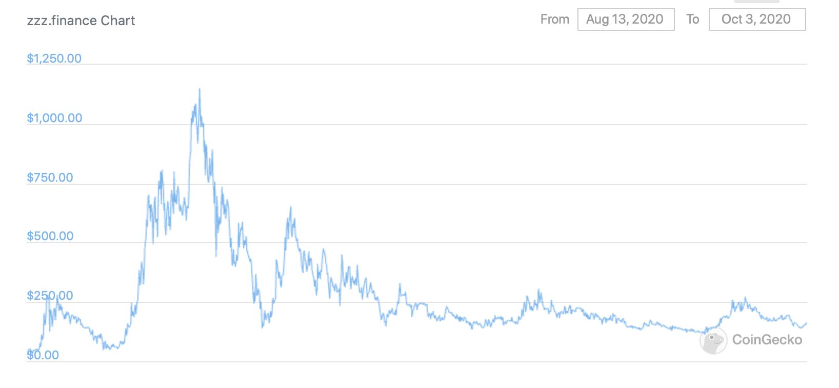 График курса ZZZ за всё время