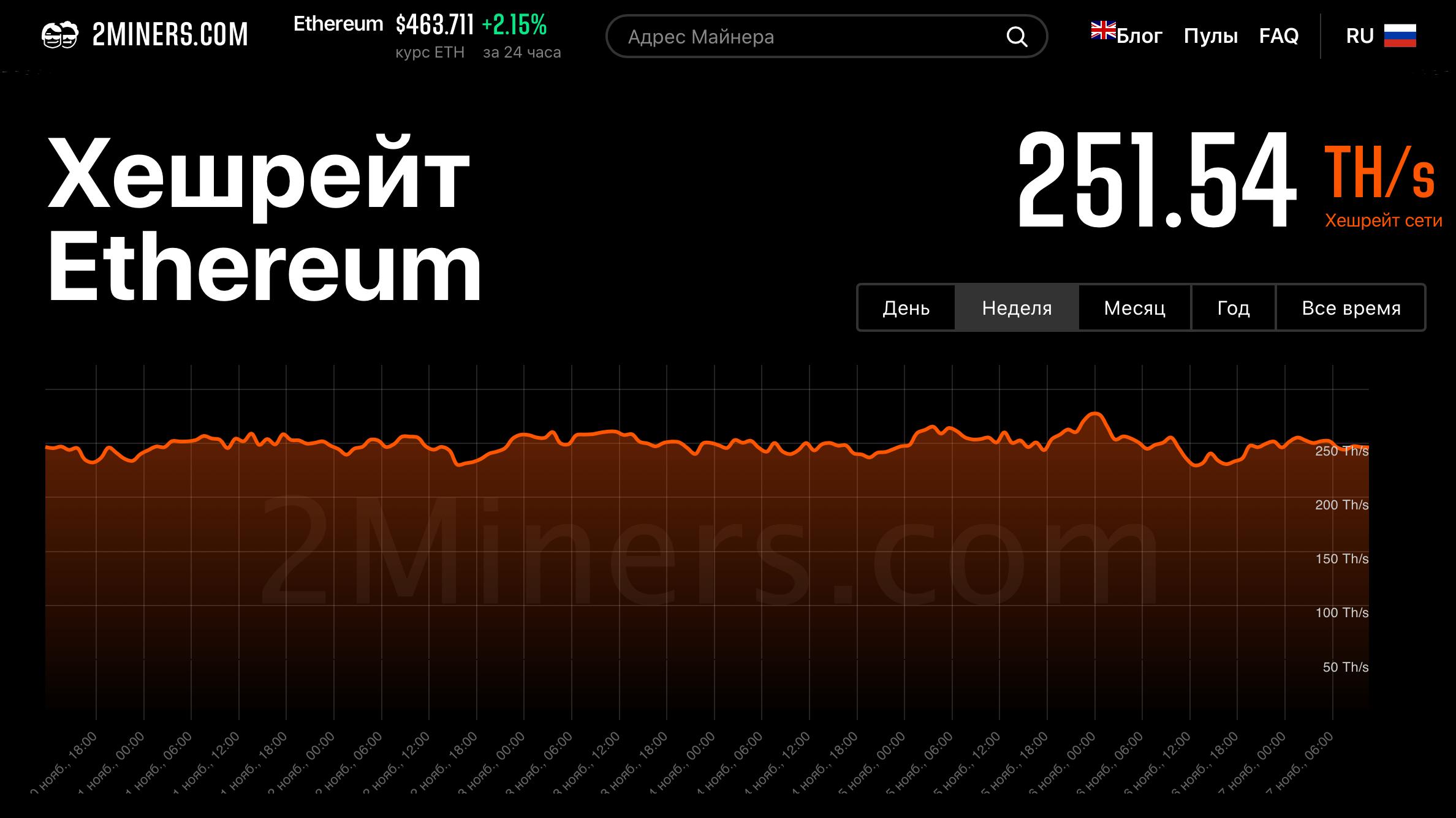 Хешрейт Эфириум-пула 2Miners