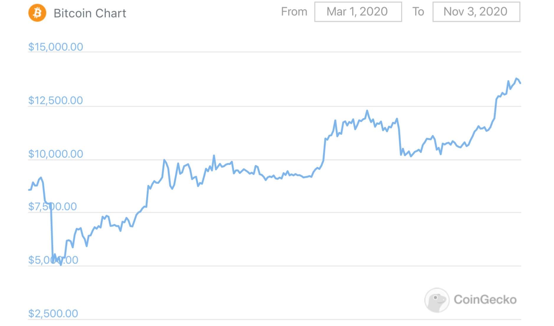 курс биткоина 2020