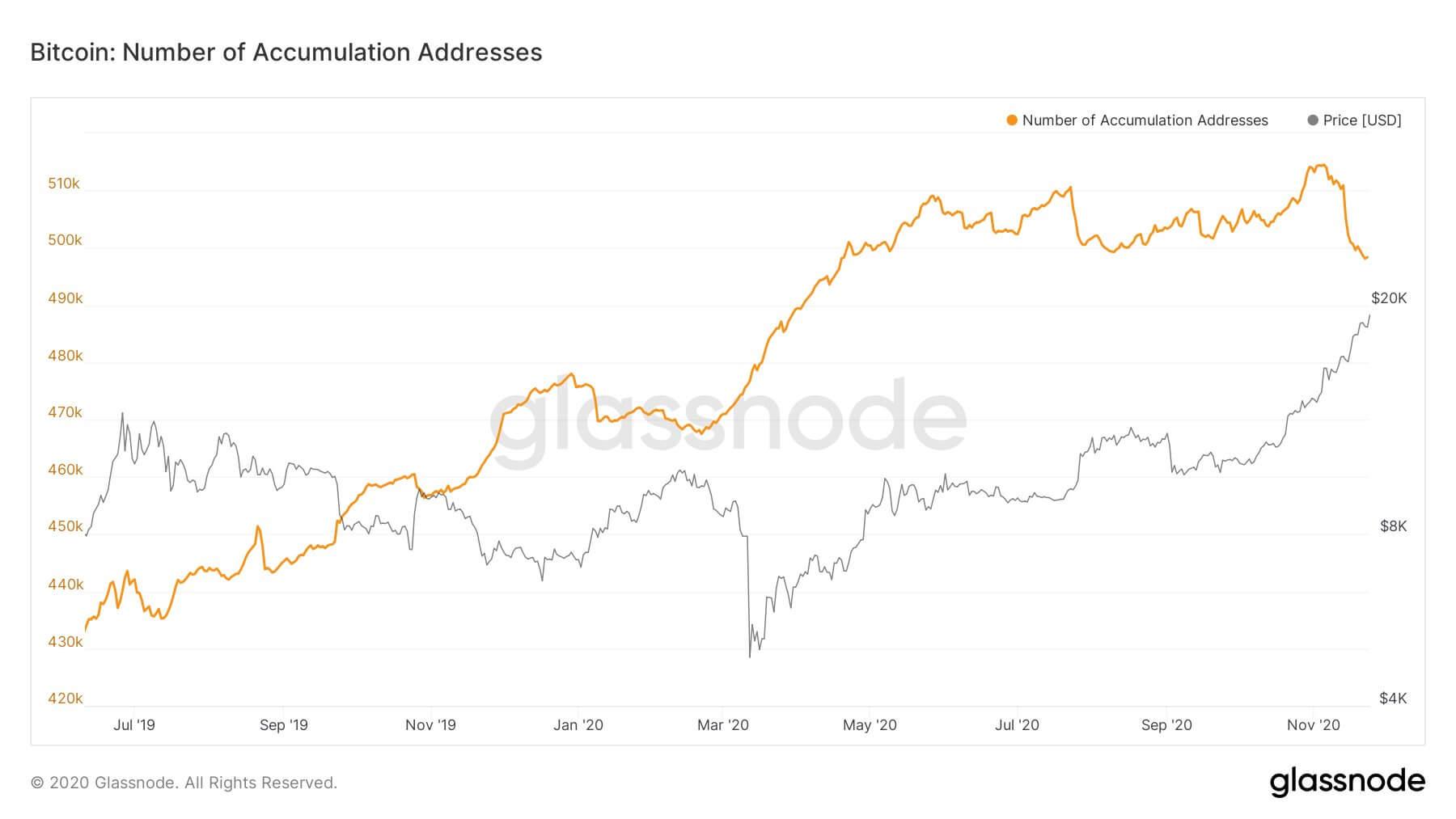 Количество Биткоин-адресов в аккумуляции