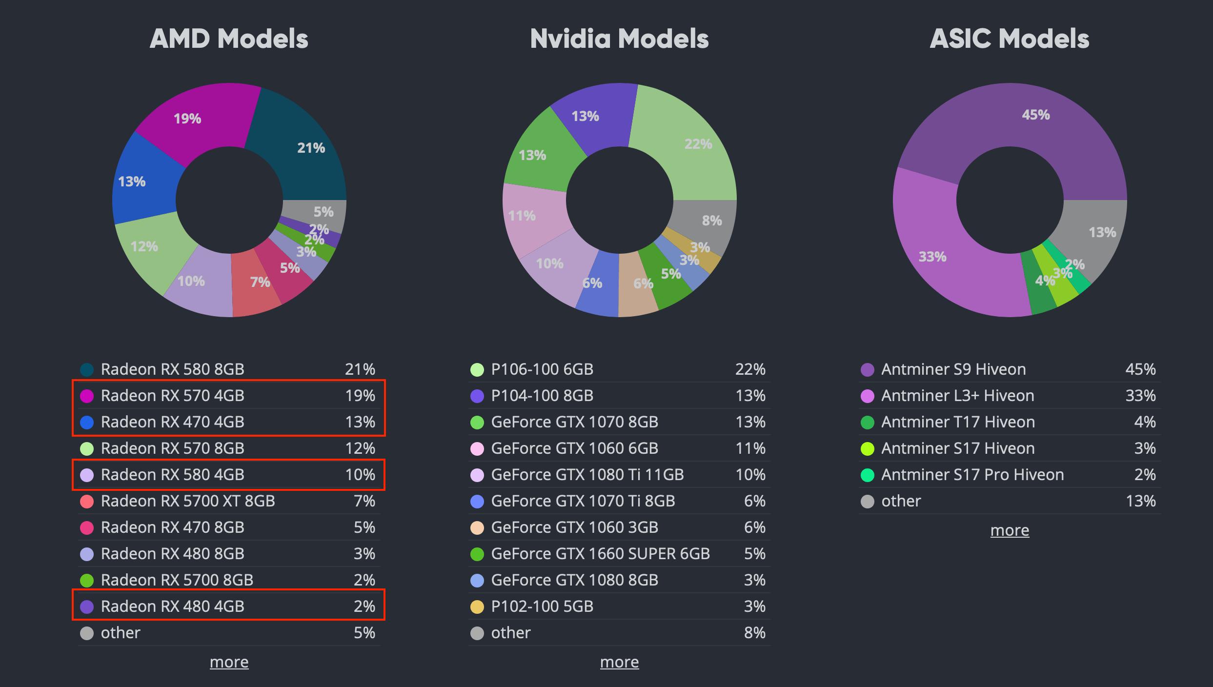 Статистика платформы HiveOS