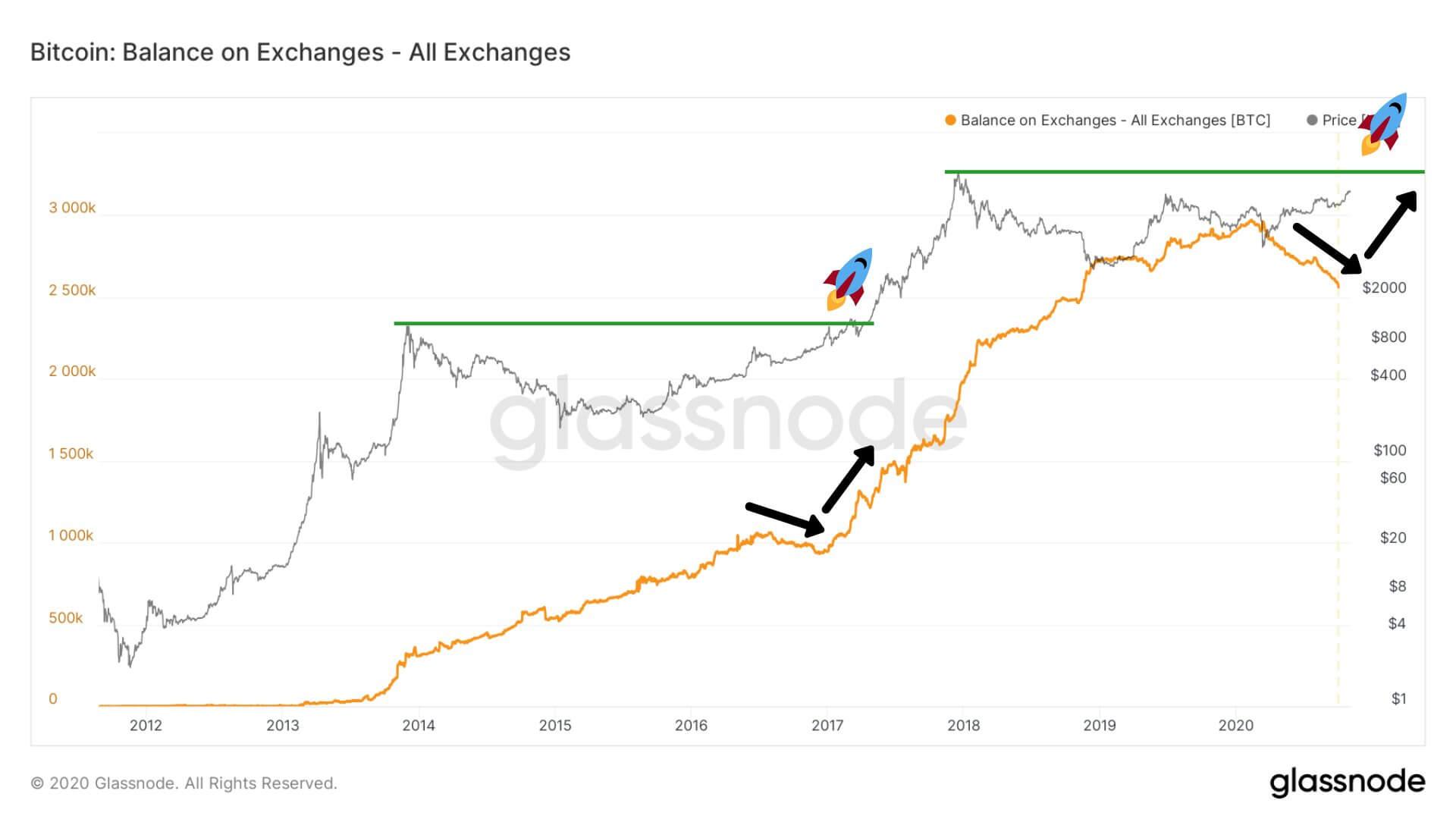 Число биткоинов на криптовалютных биржах