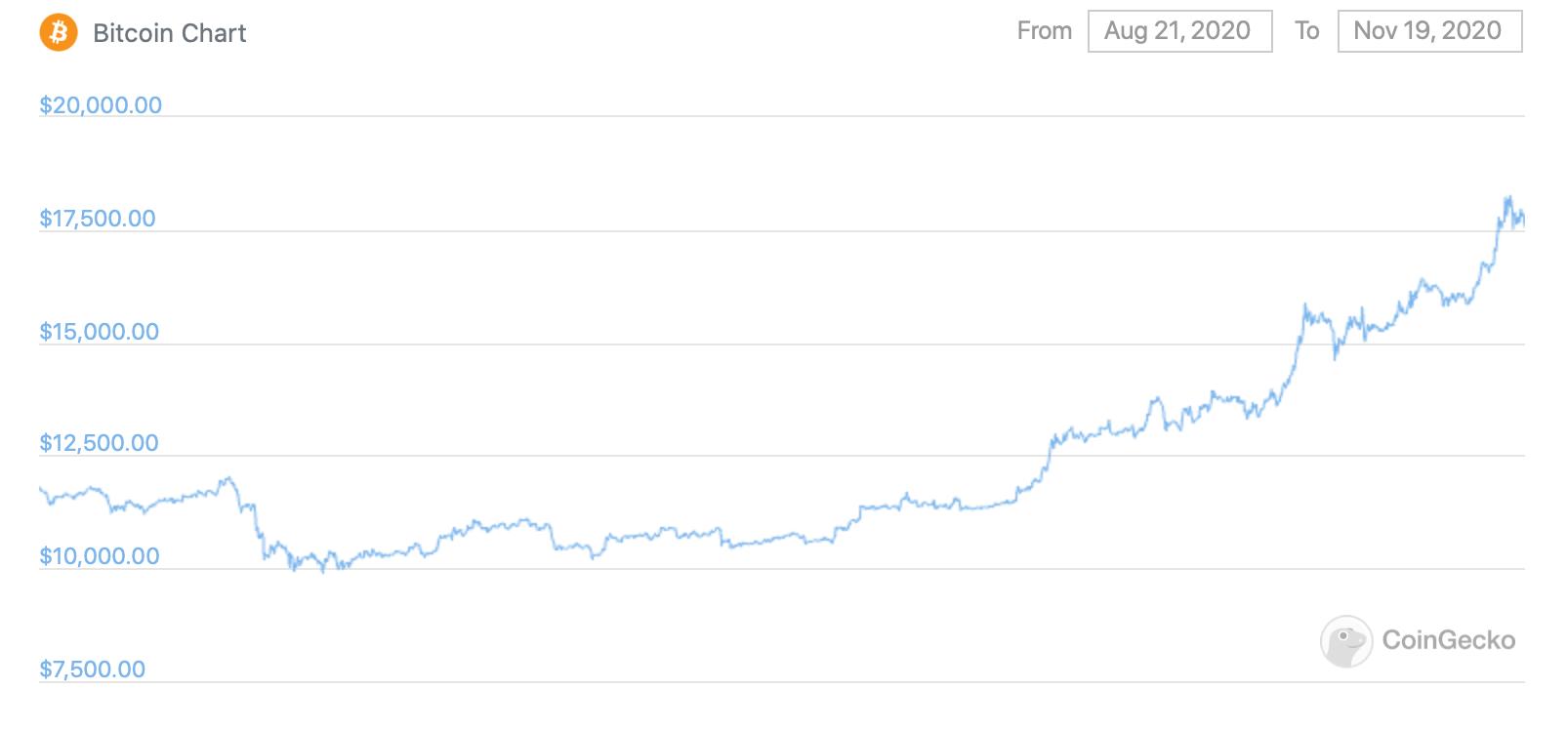 График Биткоина за три месяца