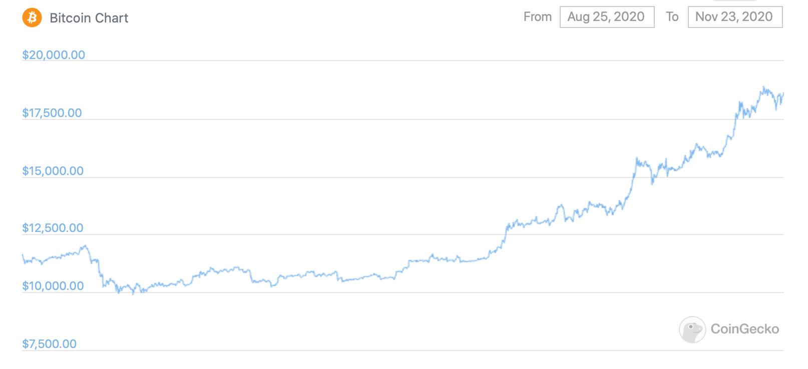 График курса Биткоина за последние три месяца