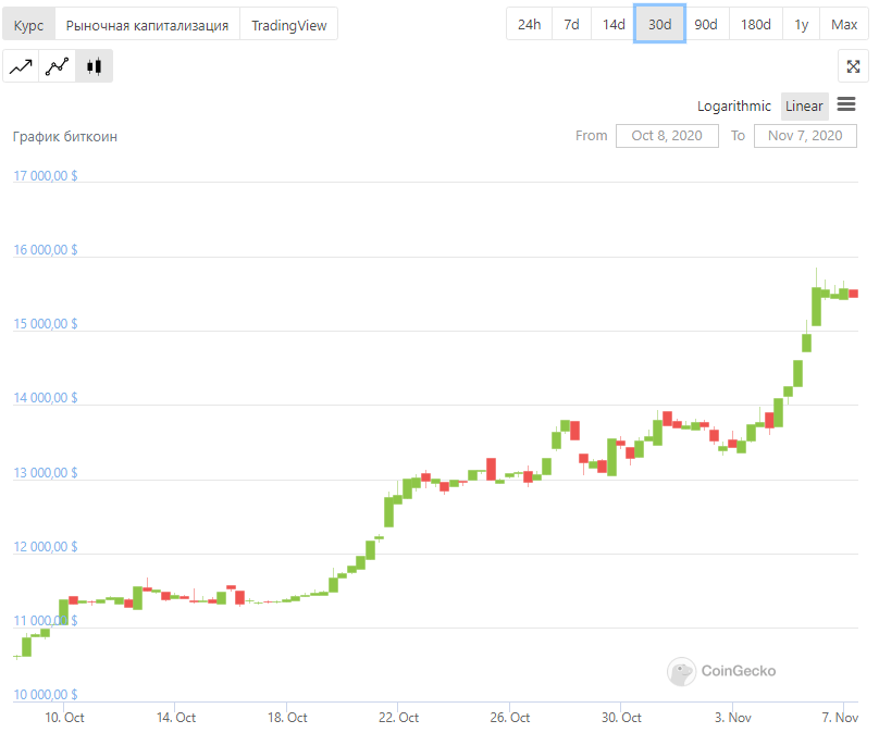 биткоин ракета рост