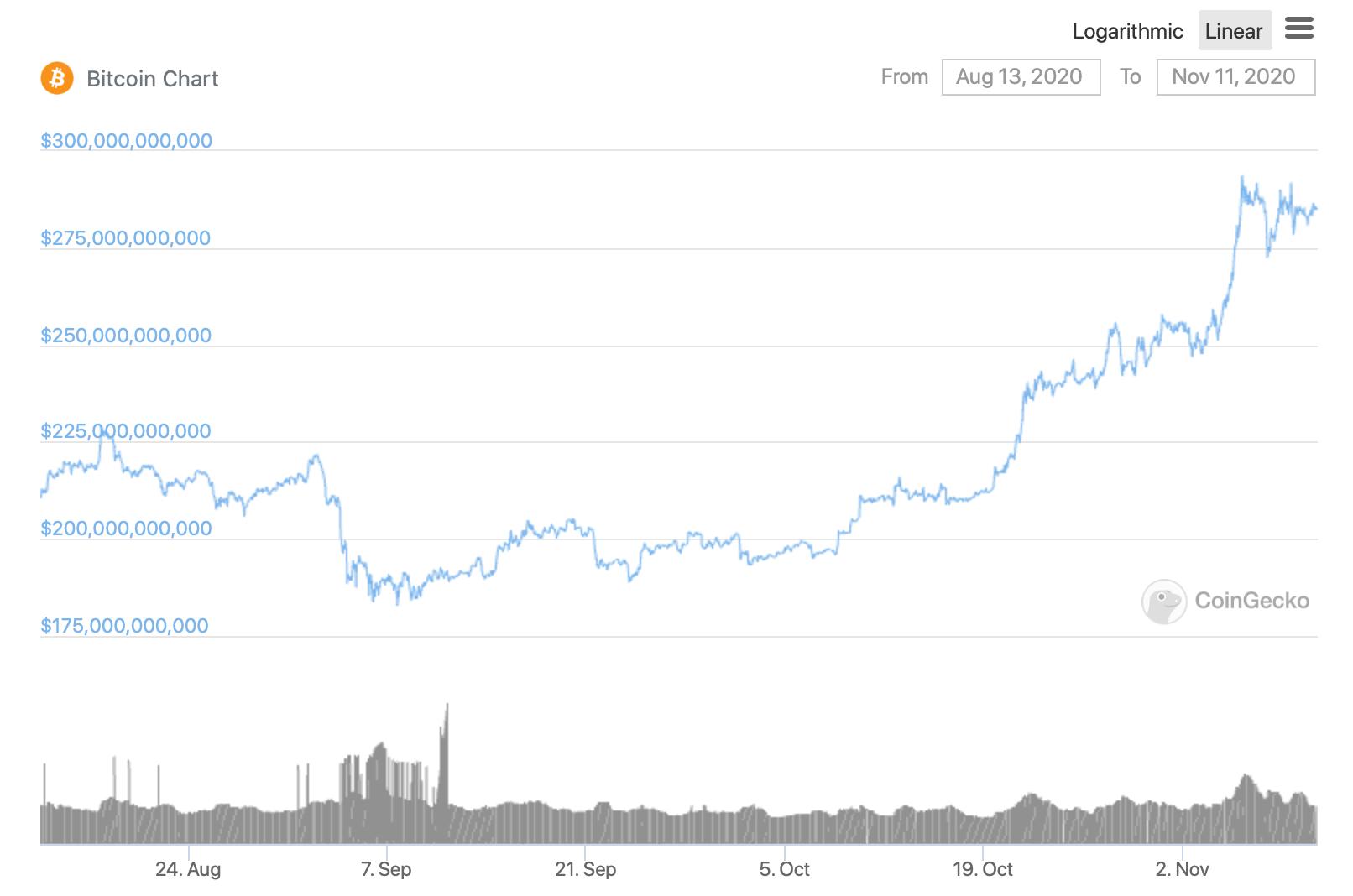 График курса Биткоина за 90 дней