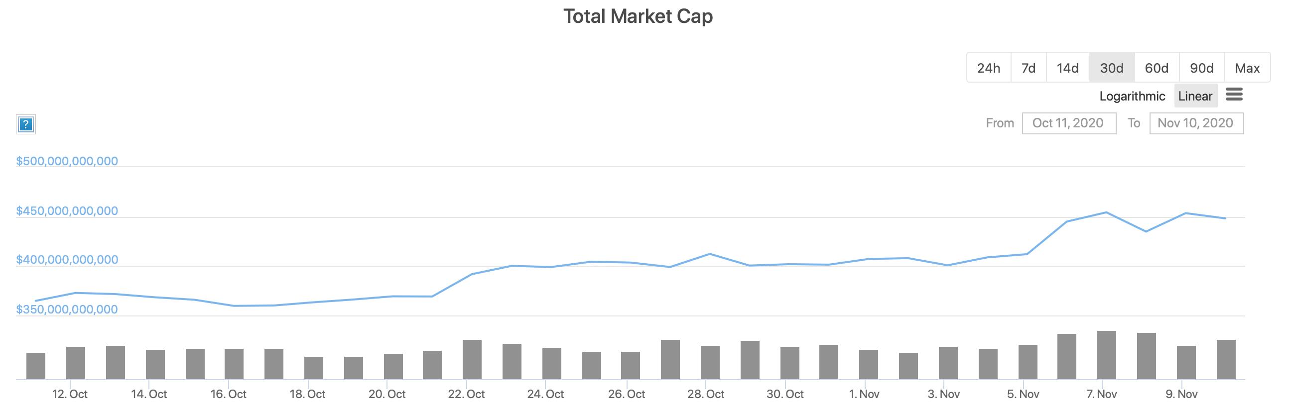 График капитализации криптовалют