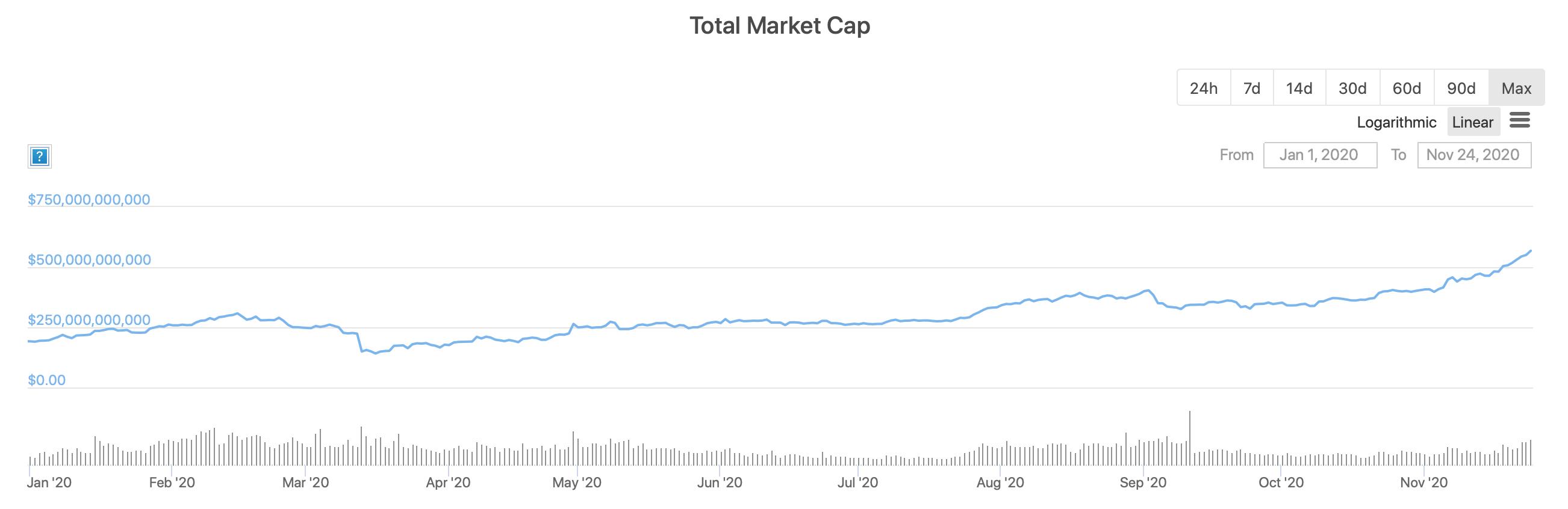 Рыночная капитализация криптовалют в 2020 году