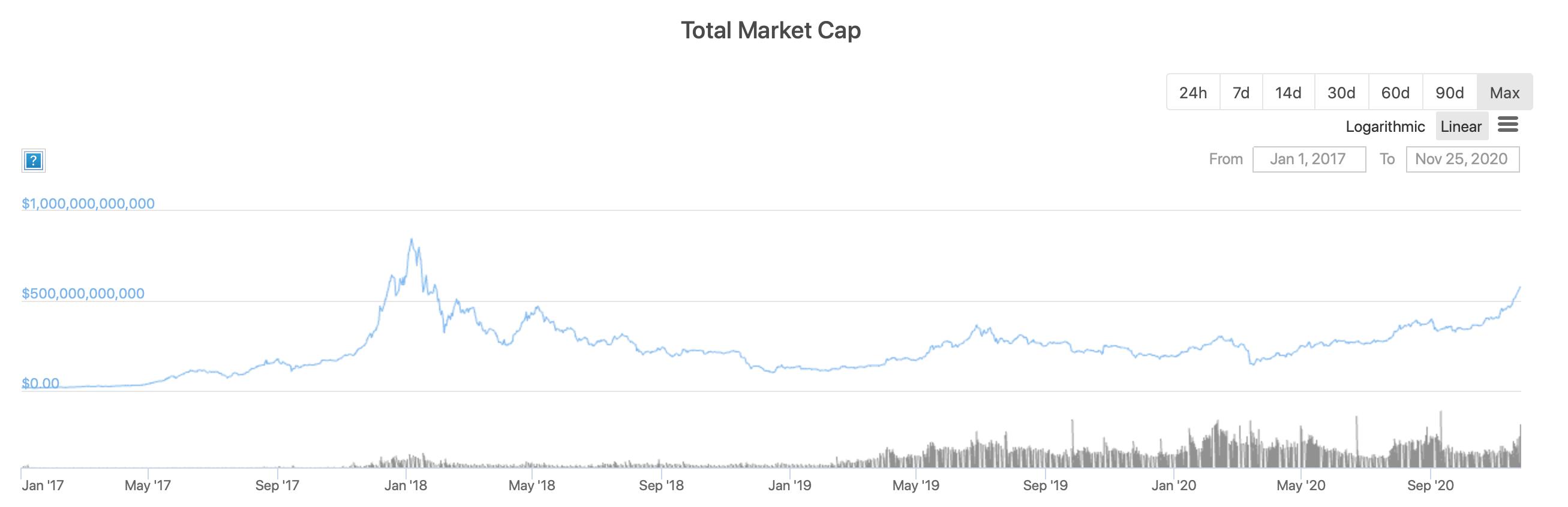 Капитализация рынка криптовалют с 2017 года