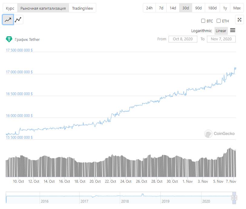 tether криптовалюта график