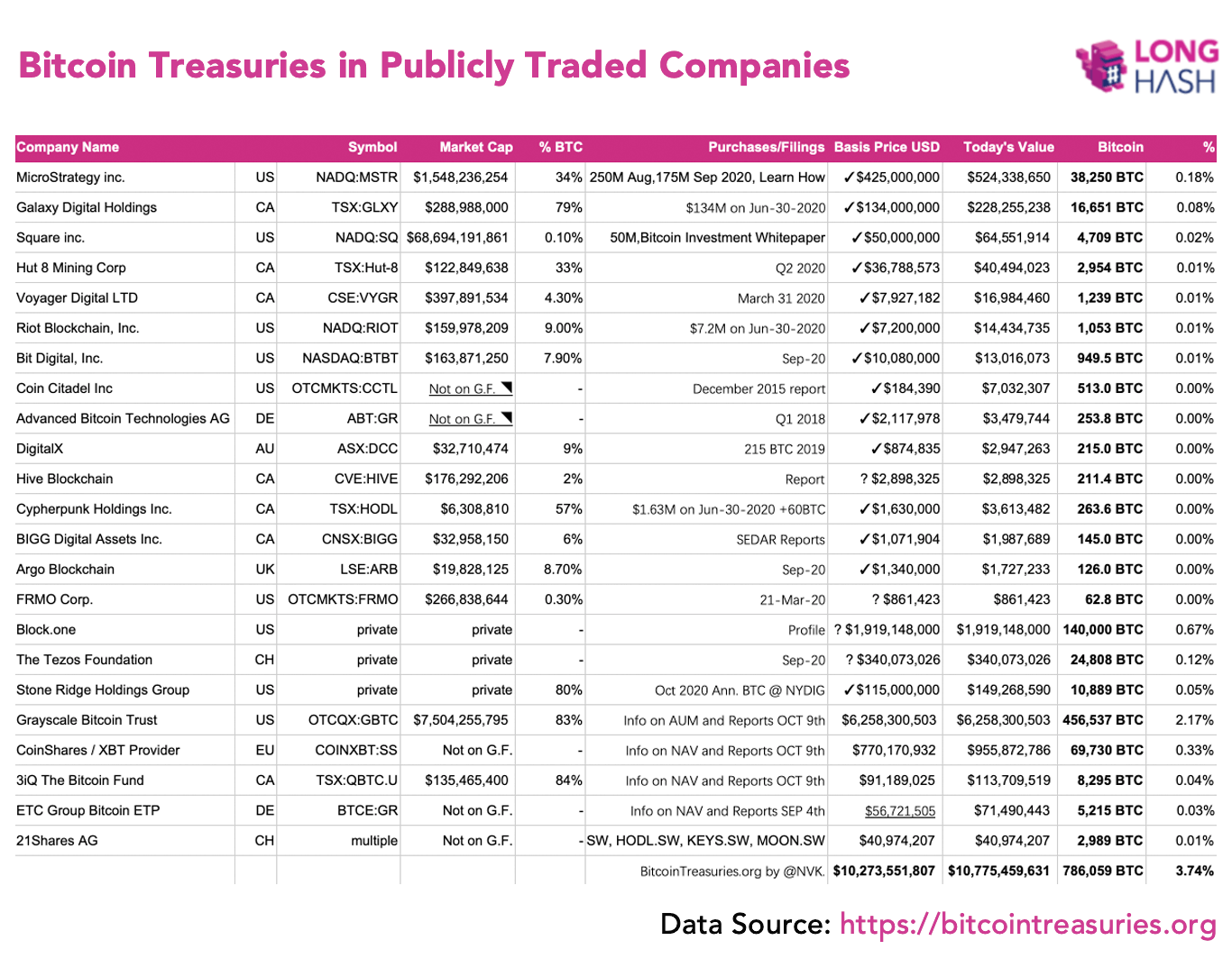 Список компаний, купивших биткоины