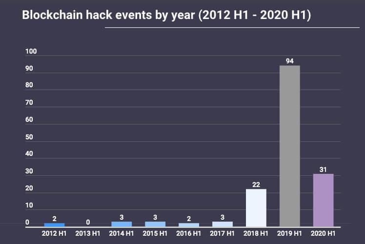 Хакер блокчейн Биткоин