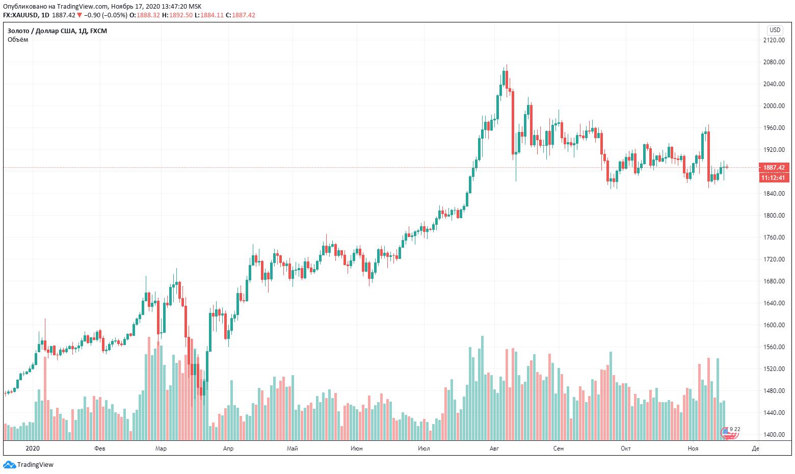 золото график цена