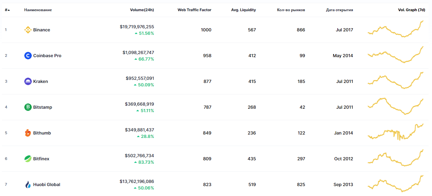 биржа криптовалюта блокчейн