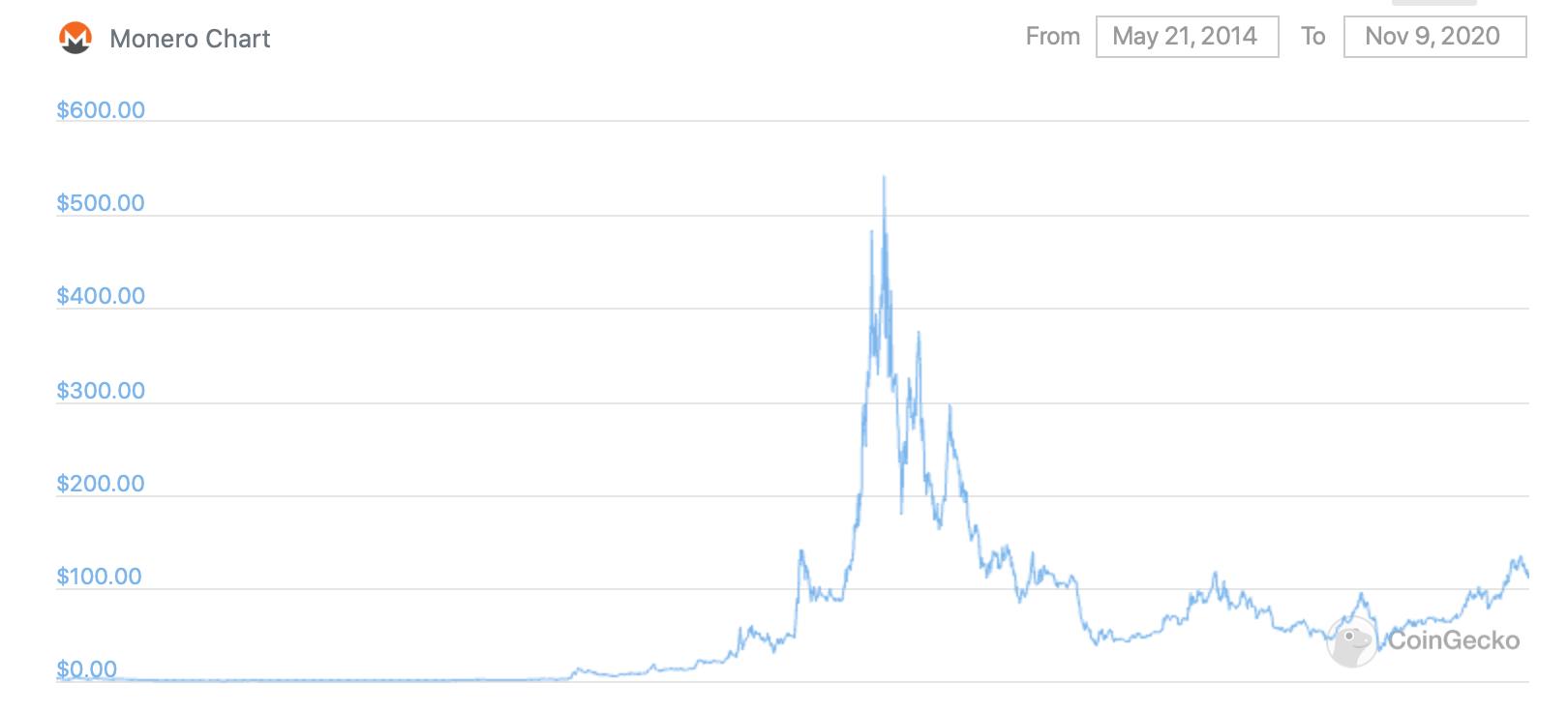 График курса Monero XMR