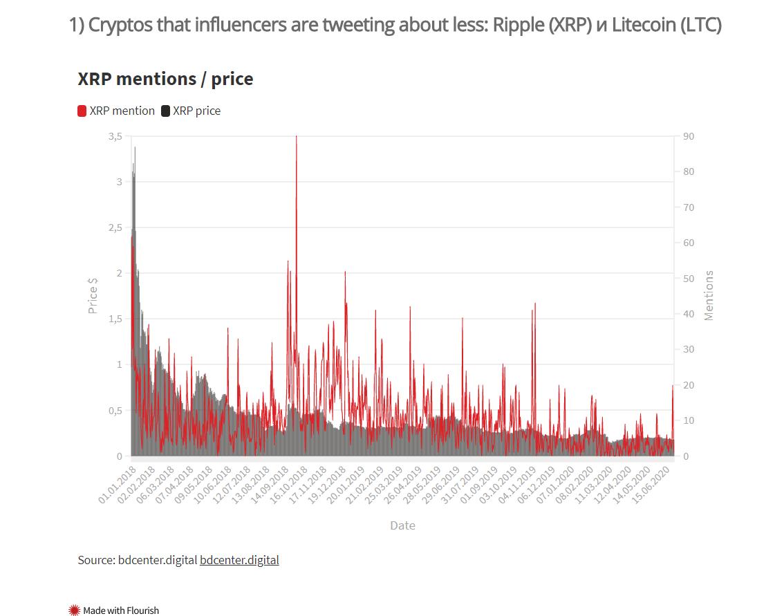 Твиттер криптовалюты блокчейн