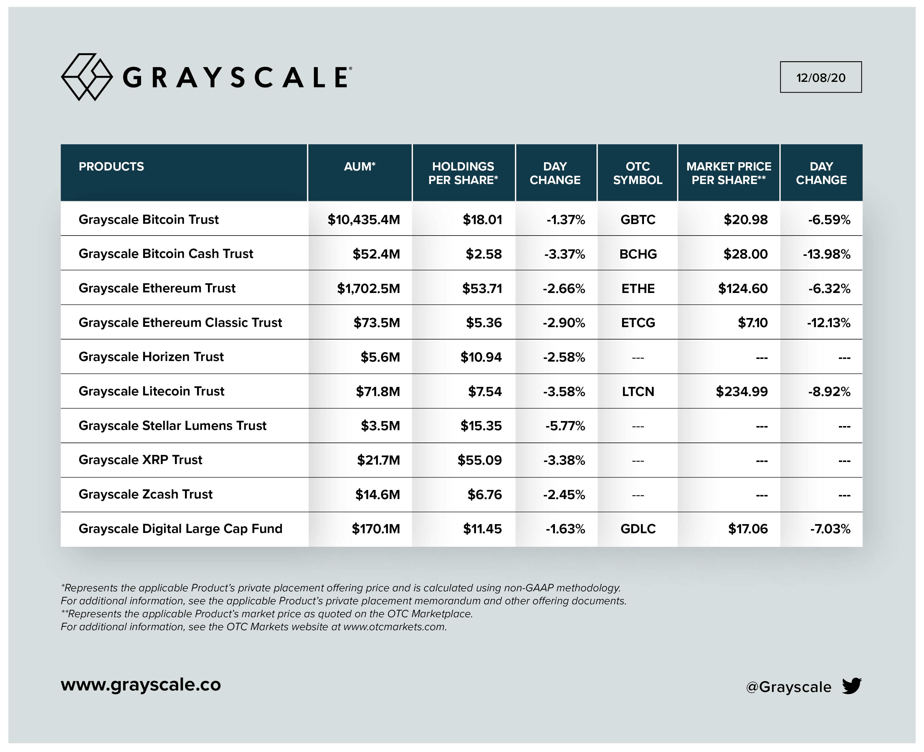 grayscale биткоин золото